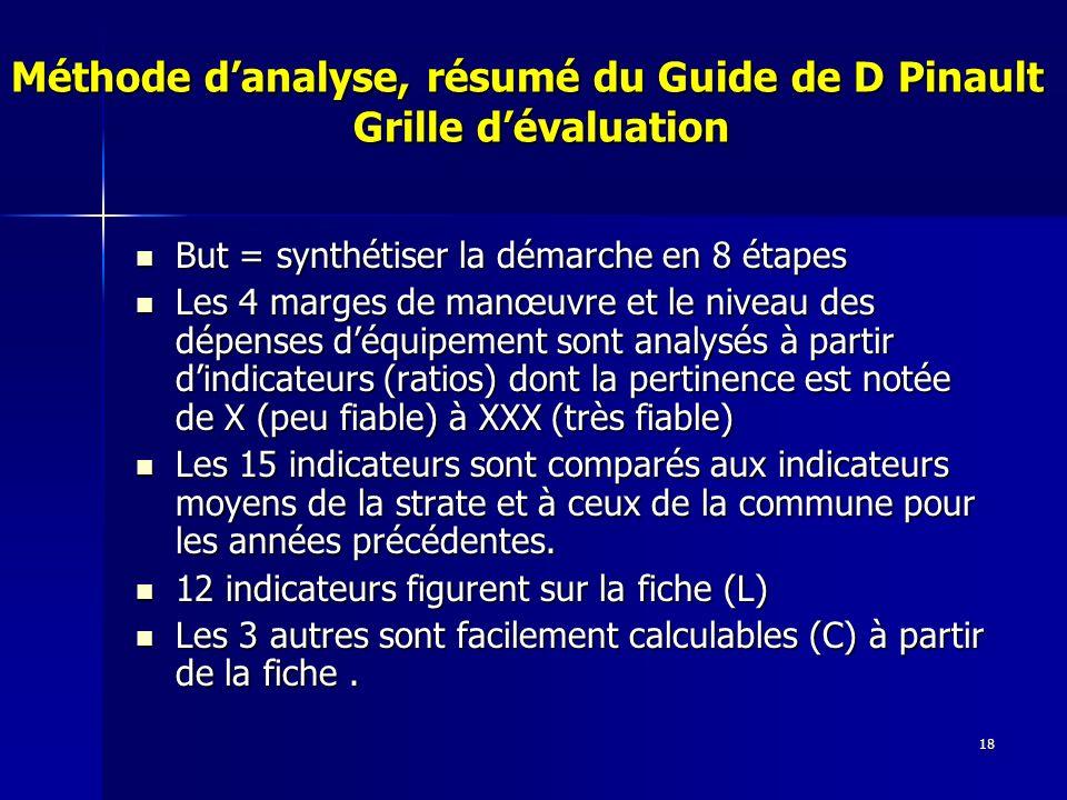 18 Méthode danalyse, résumé du Guide de D Pinault Grille dévaluation But = synthétiser la démarche en 8 étapes But = synthétiser la démarche en 8 étapes Les 4 marges de manœuvre et le niveau des dépenses déquipement sont analysés à partir dindicateurs (ratios) dont la pertinence est notée de X (peu fiable) à XXX (très fiable) Les 4 marges de manœuvre et le niveau des dépenses déquipement sont analysés à partir dindicateurs (ratios) dont la pertinence est notée de X (peu fiable) à XXX (très fiable) Les 15 indicateurs sont comparés aux indicateurs moyens de la strate et à ceux de la commune pour les années précédentes.