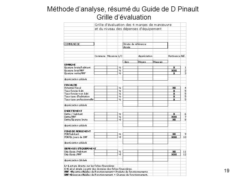 19 Méthode danalyse, résumé du Guide de D Pinault Grille dévaluation