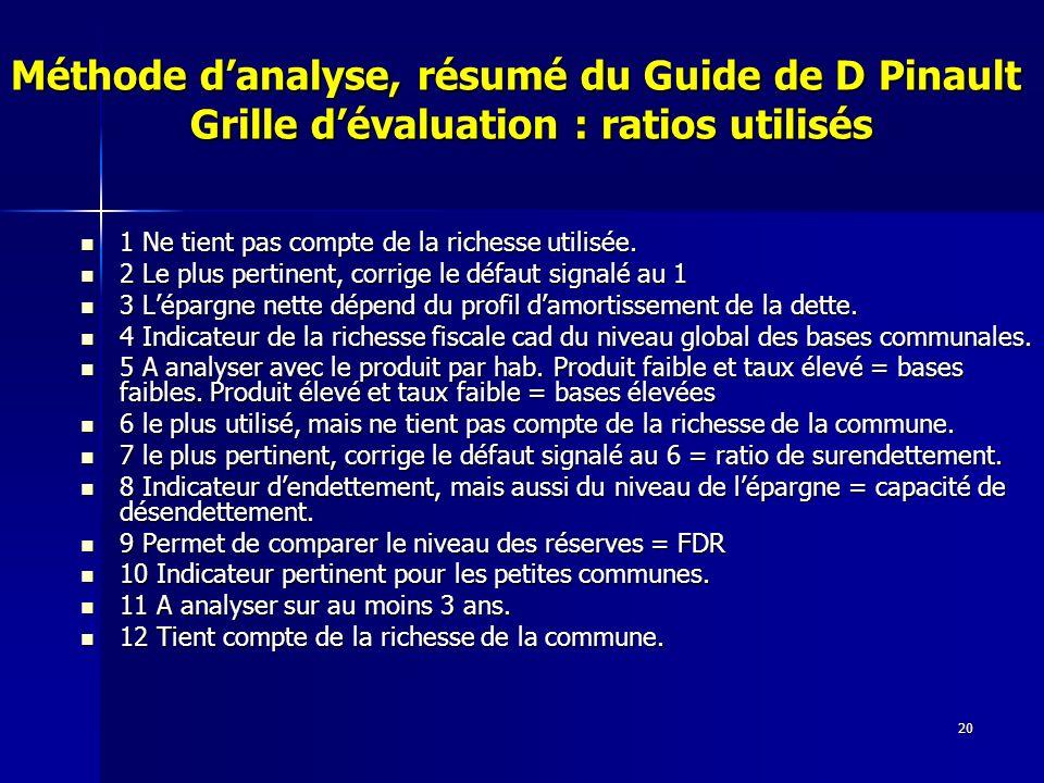 20 Méthode danalyse, résumé du Guide de D Pinault Grille dévaluation : ratios utilisés 1 Ne tient pas compte de la richesse utilisée.