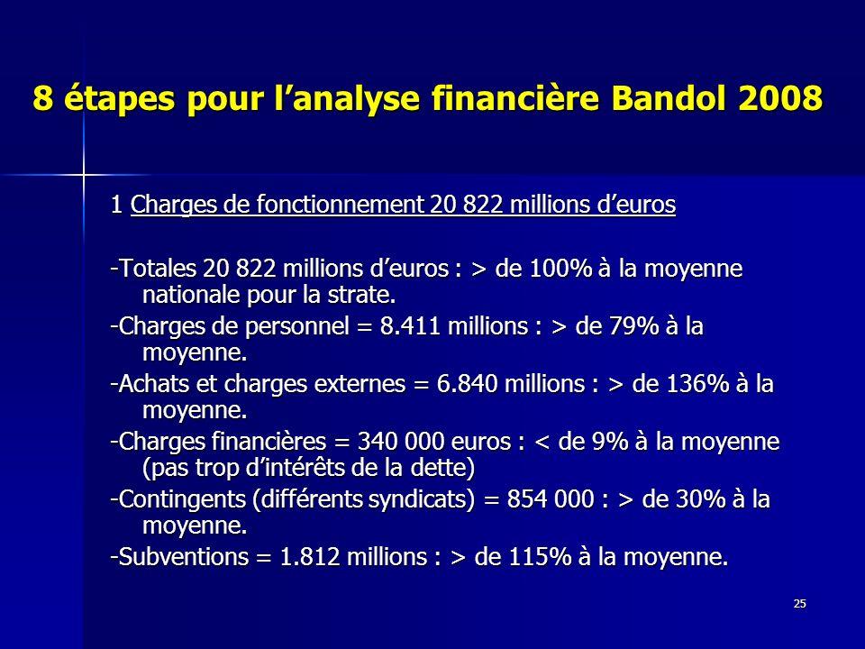 25 8 étapes pour lanalyse financière Bandol 2008 1 Charges de fonctionnement 20 822 millions deuros -Totales 20 822 millions deuros : > de 100% à la moyenne nationale pour la strate.