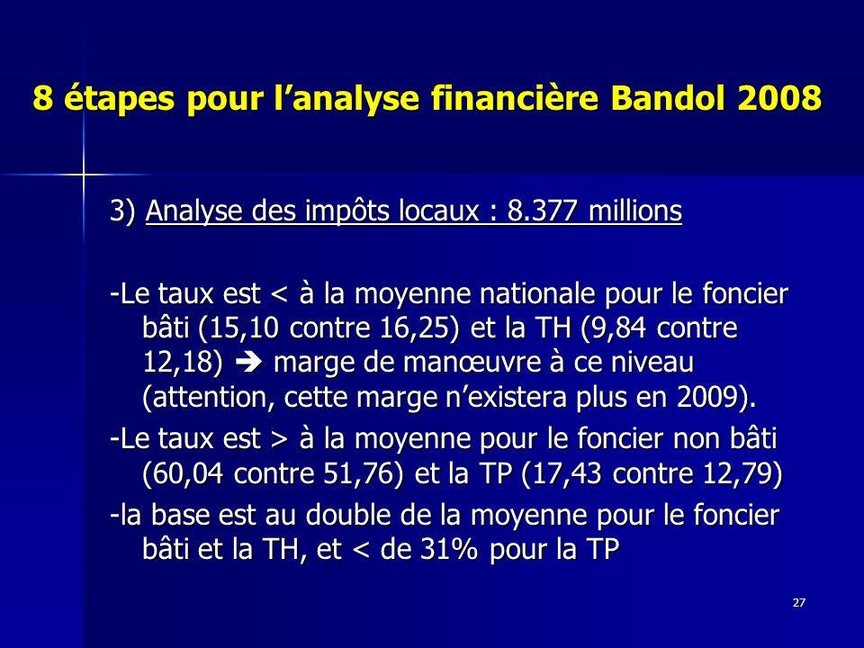 27 8 étapes pour lanalyse financière Bandol 2008 3) Analyse des impôts locaux : 8.377 millions -Le taux est < à la moyenne nationale pour le foncier bâti (15,10 contre 16,25) et la TH (9,84 contre 12,18) marge de manœuvre à ce niveau (attention, cette marge nexistera plus en 2009).
