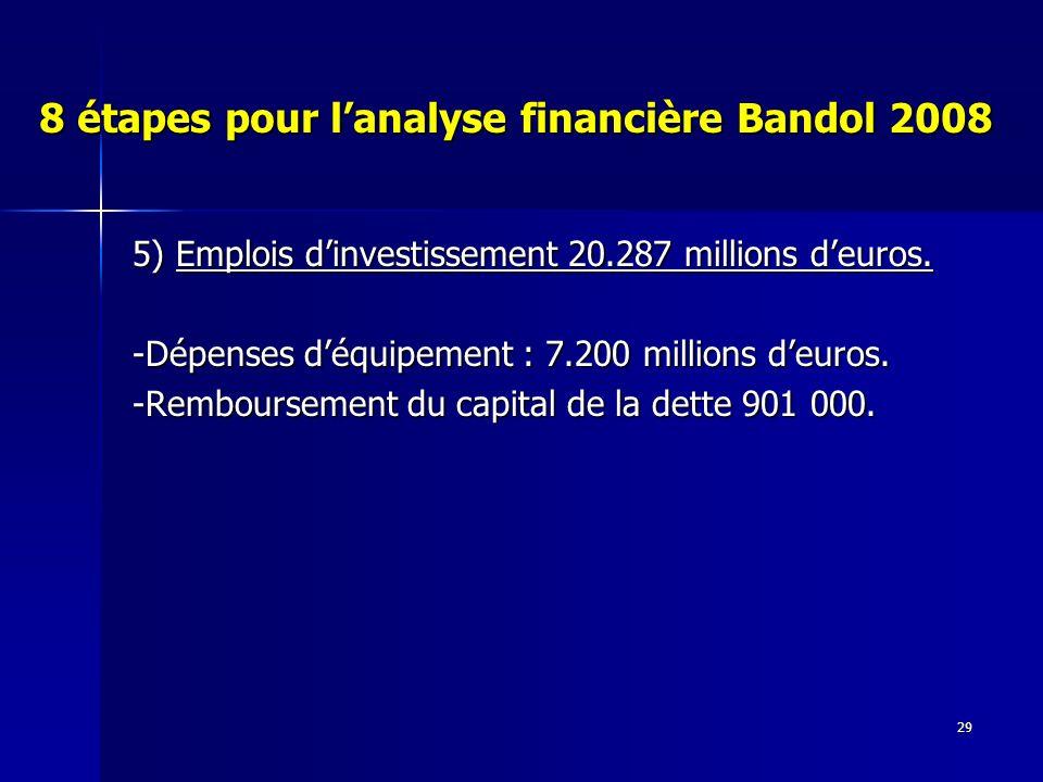 29 8 étapes pour lanalyse financière Bandol 2008 5) Emplois dinvestissement 20.287 millions deuros.