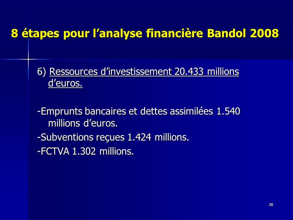 30 8 étapes pour lanalyse financière Bandol 2008 6) Ressources dinvestissement 20.433 millions deuros.
