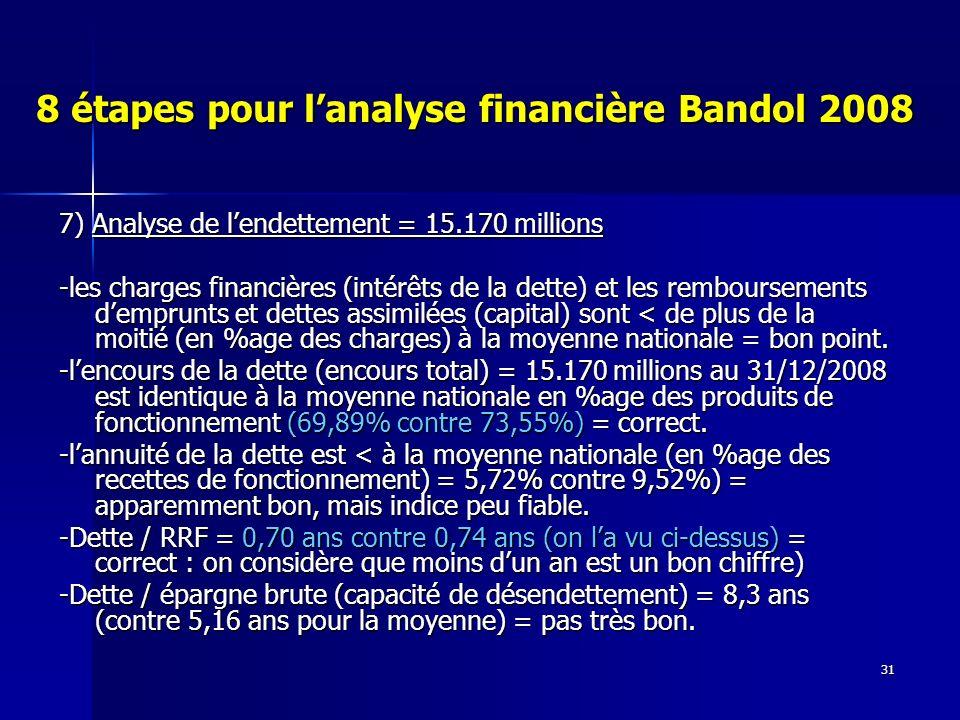 31 8 étapes pour lanalyse financière Bandol 2008 7) Analyse de lendettement = 15.170 millions -les charges financières (intérêts de la dette) et les remboursements demprunts et dettes assimilées (capital) sont < de plus de la moitié (en %age des charges) à la moyenne nationale = bon point.