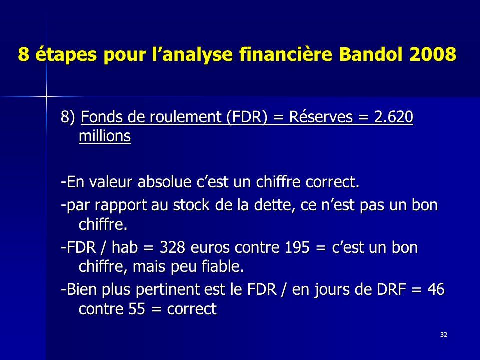 32 8 étapes pour lanalyse financière Bandol 2008 8) Fonds de roulement (FDR) = Réserves = 2.620 millions -En valeur absolue cest un chiffre correct.