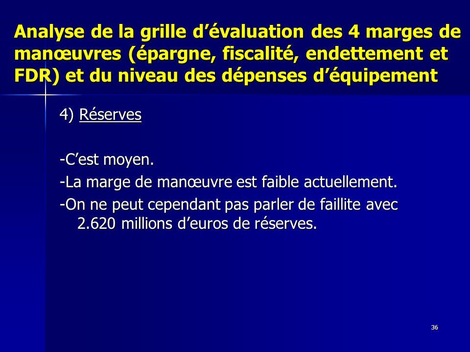 36 Analyse de la grille dévaluation des 4 marges de manœuvres (épargne, fiscalité, endettement et FDR) et du niveau des dépenses déquipement 4) Réserves -Cest moyen.