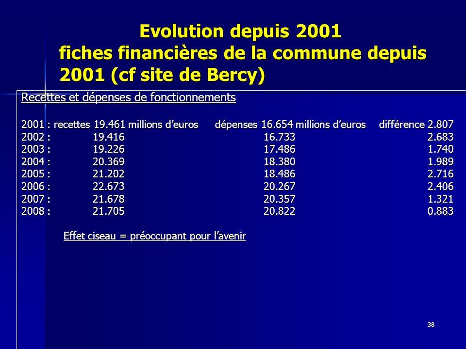 38 Evolution depuis 2001 fiches financières de la commune depuis 2001 (cf site de Bercy) Evolution depuis 2001 fiches financières de la commune depuis 2001 (cf site de Bercy) Recettes et dépenses de fonctionnements 2001 : recettes 19.461 millions deuros dépenses 16.654 millions deuros différence 2.807 2002 : 19.416 16.733 2.683 2003 : 19.226 17.486 1.740 2004 : 20.369 18.380 1.989 2005 : 21.202 18.486 2.716 2006 : 22.673 20.267 2.406 2007 : 21.678 20.357 1.321 2008 : 21.705 20.822 0.883 Effet ciseau = préoccupant pour lavenir Effet ciseau = préoccupant pour lavenir