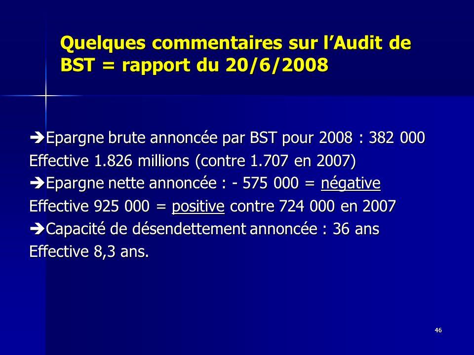 46 Quelques commentaires sur lAudit de BST = rapport du 20/6/2008 Epargne brute annoncée par BST pour 2008 : 382 000 Epargne brute annoncée par BST pour 2008 : 382 000 Effective 1.826 millions (contre 1.707 en 2007) Epargne nette annoncée : - 575 000 = négative Epargne nette annoncée : - 575 000 = négative Effective 925 000 = positive contre 724 000 en 2007 Capacité de désendettement annoncée : 36 ans Capacité de désendettement annoncée : 36 ans Effective 8,3 ans.