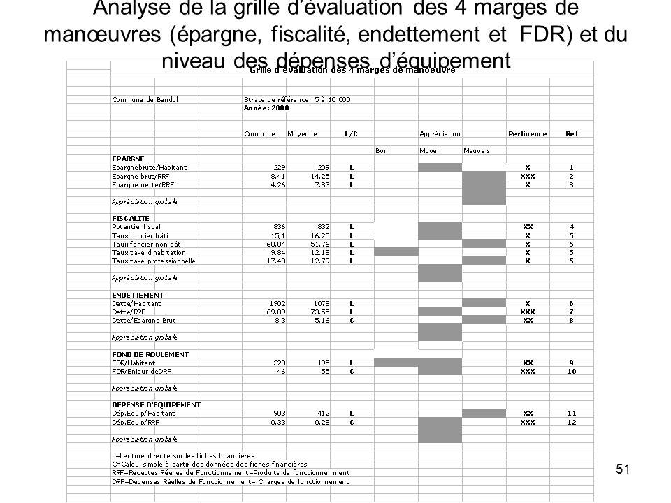 51 Analyse de la grille dévaluation des 4 marges de manœuvres (épargne, fiscalité, endettement et FDR) et du niveau des dépenses déquipement