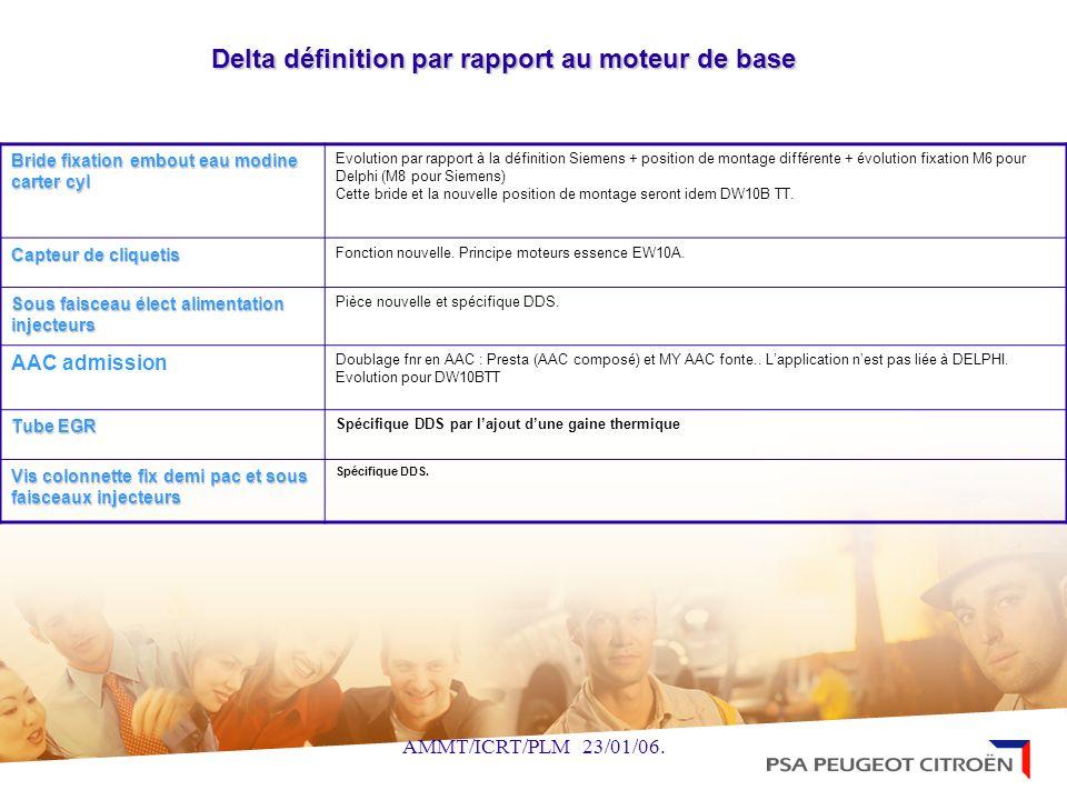 AMMT/ICRT/PLM 23/01/06. Delta définition par rapport au moteur de base Delta définition par rapport au moteur de base Bride fixation embout eau modine