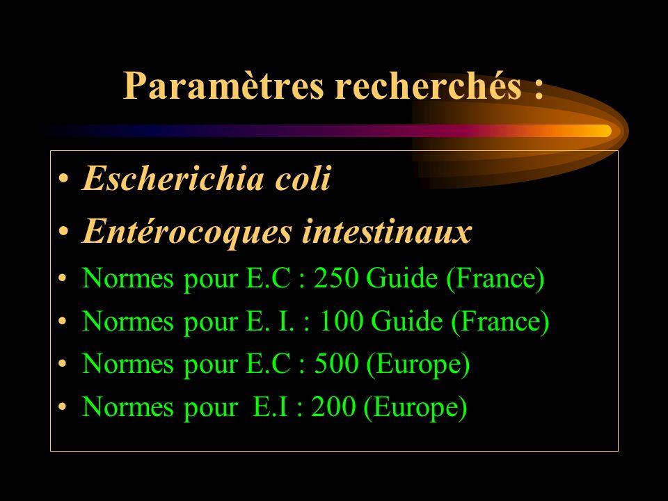 Paramètres recherchés : Escherichia coli Entérocoques intestinaux Normes pour E.C : 250 Guide (France) Normes pour E. I. : 100 Guide (France) Normes p