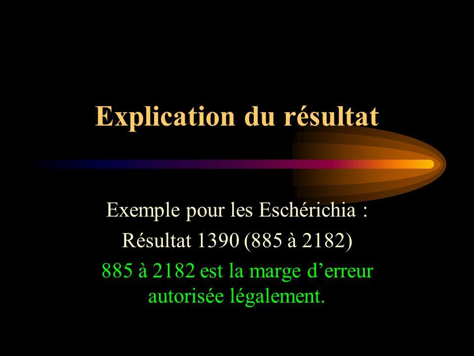 Explication du résultat Exemple pour les Eschérichia : Résultat 1390 (885 à 2182) 885 à 2182 est la marge derreur autorisée légalement.
