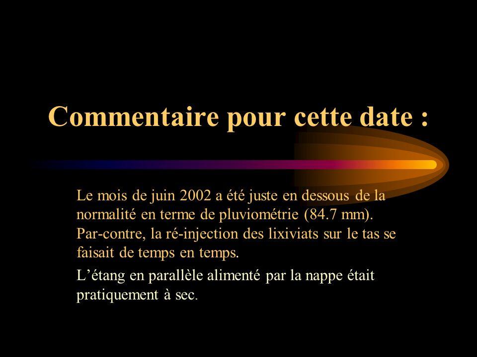 Commentaire pour cette date : Le mois de juin 2002 a été juste en dessous de la normalité en terme de pluviométrie (84.7 mm). Par-contre, la ré-inject