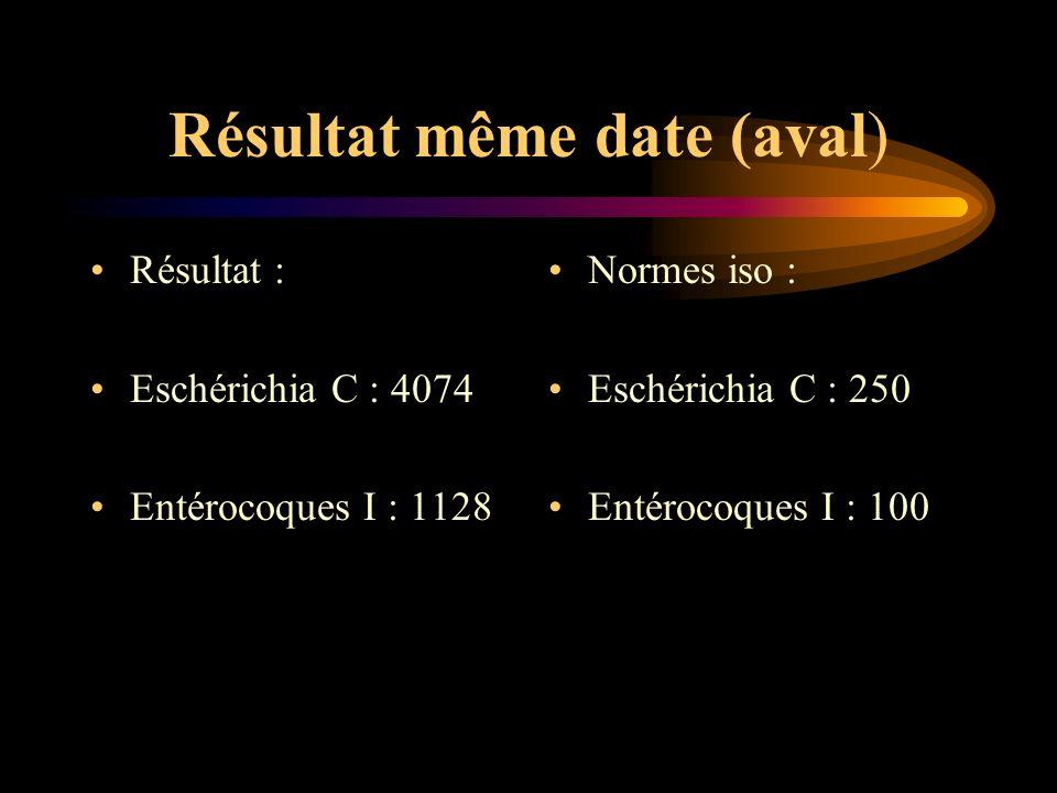 Résultat même date (aval) Résultat : Eschérichia C : 4074 Entérocoques I : 1128 Normes iso : Eschérichia C : 250 Entérocoques I : 100