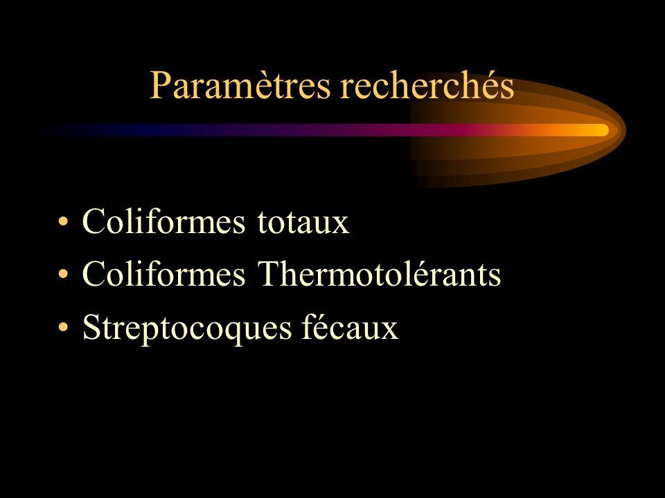 Paramètres recherchés Coliformes totaux Coliformes Thermotolérants Streptocoques fécaux