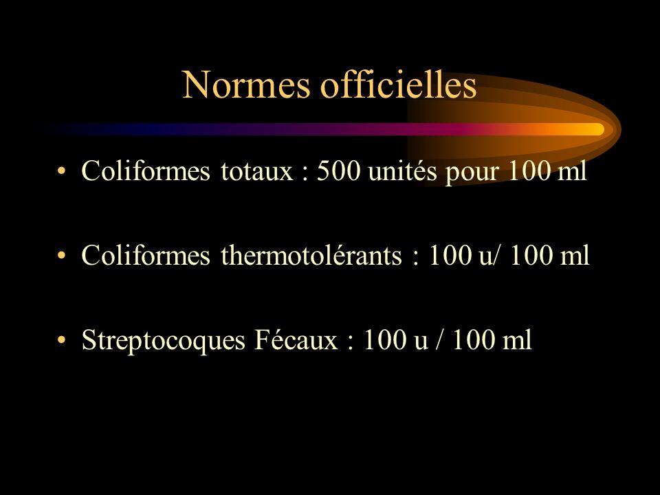 Normes officielles Coliformes totaux : 500 unités pour 100 ml Coliformes thermotolérants : 100 u/ 100 ml Streptocoques Fécaux : 100 u / 100 ml
