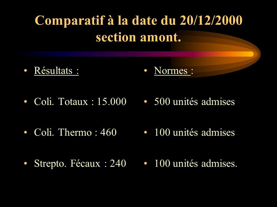 Comparatif à la date du 20/12/2000 section amont. Résultats : Coli. Totaux : 15.000 Coli. Thermo : 460 Strepto. Fécaux : 240 Normes : 500 unités admis