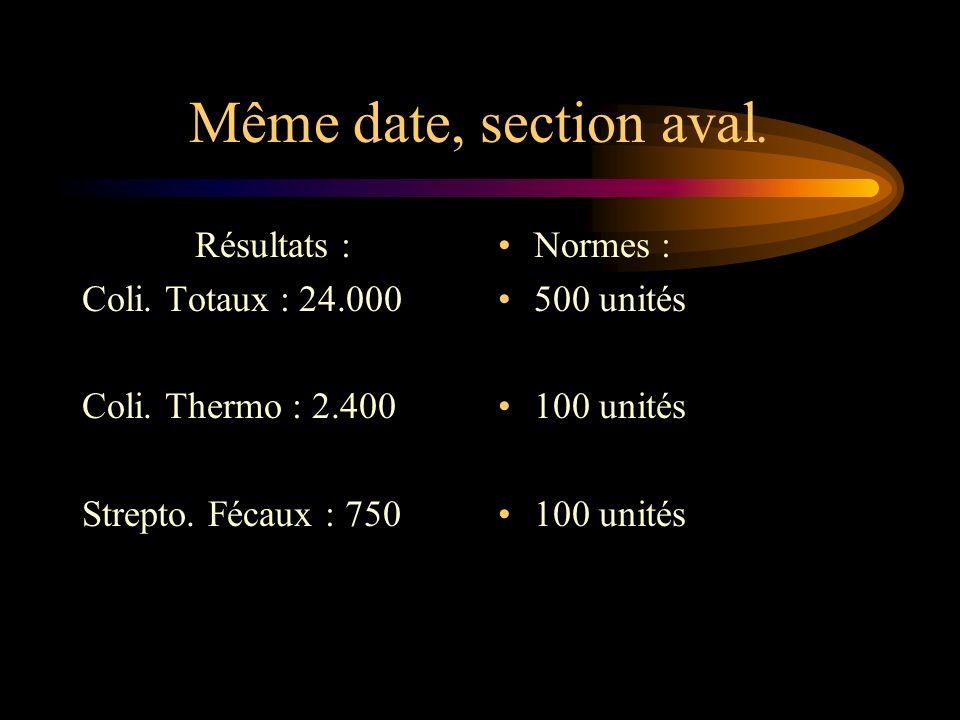 Même date, section aval. Résultats : Coli. Totaux : 24.000 Coli. Thermo : 2.400 Strepto. Fécaux : 750 Normes : 500 unités 100 unités