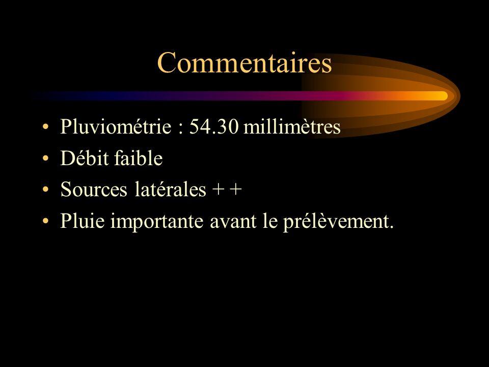 Commentaires Pluviométrie : 54.30 millimètres Débit faible Sources latérales + + Pluie importante avant le prélèvement.