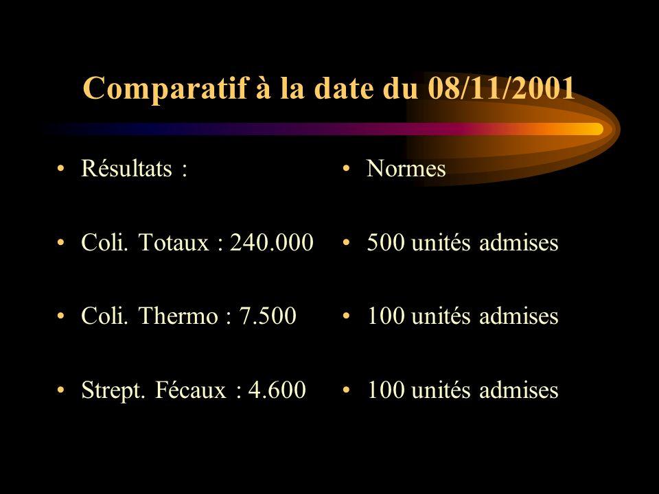 Comparatif à la date du 08/11/2001 Résultats : Coli. Totaux : 240.000 Coli. Thermo : 7.500 Strept. Fécaux : 4.600 Normes 500 unités admises 100 unités