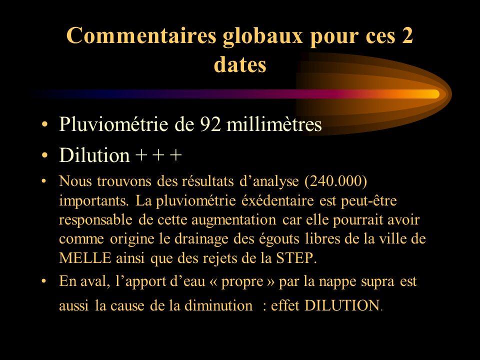 Commentaires globaux pour ces 2 dates Pluviométrie de 92 millimètres Dilution + + + Nous trouvons des résultats danalyse (240.000) importants. La pluv