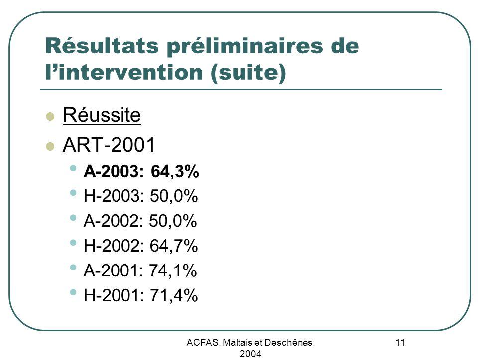 ACFAS, Maltais et Deschênes, 2004 11 Résultats préliminaires de lintervention (suite) Réussite ART-2001 A-2003: 64,3% H-2003: 50,0% A-2002: 50,0% H-20