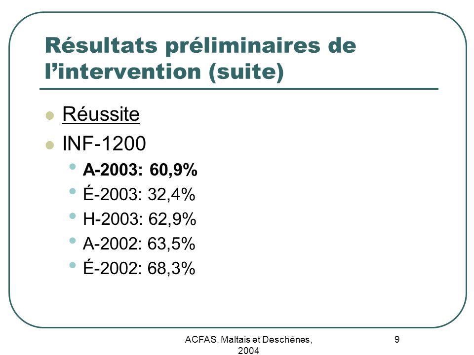 ACFAS, Maltais et Deschênes, 2004 9 Résultats préliminaires de lintervention (suite) Réussite INF-1200 A-2003: 60,9% É-2003: 32,4% H-2003: 62,9% A-200