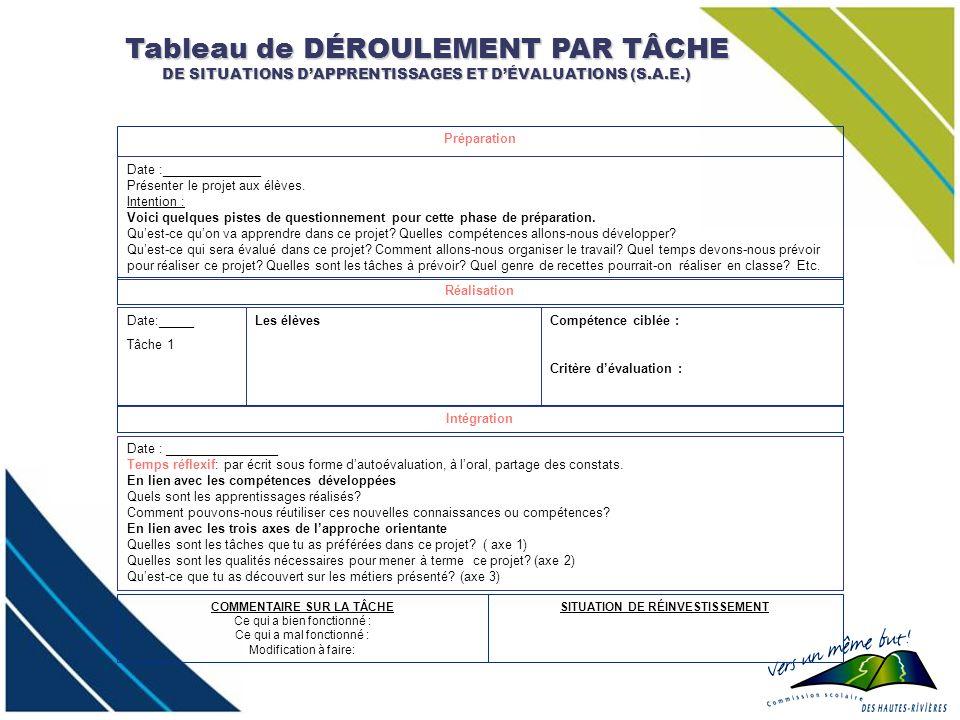 Tableau de DÉROULEMENT PAR TÂCHE DE SITUATIONS DAPPRENTISSAGES ET DÉVALUATIONS (S.A.E.) Préparation Date :______________ Présenter le projet aux élève