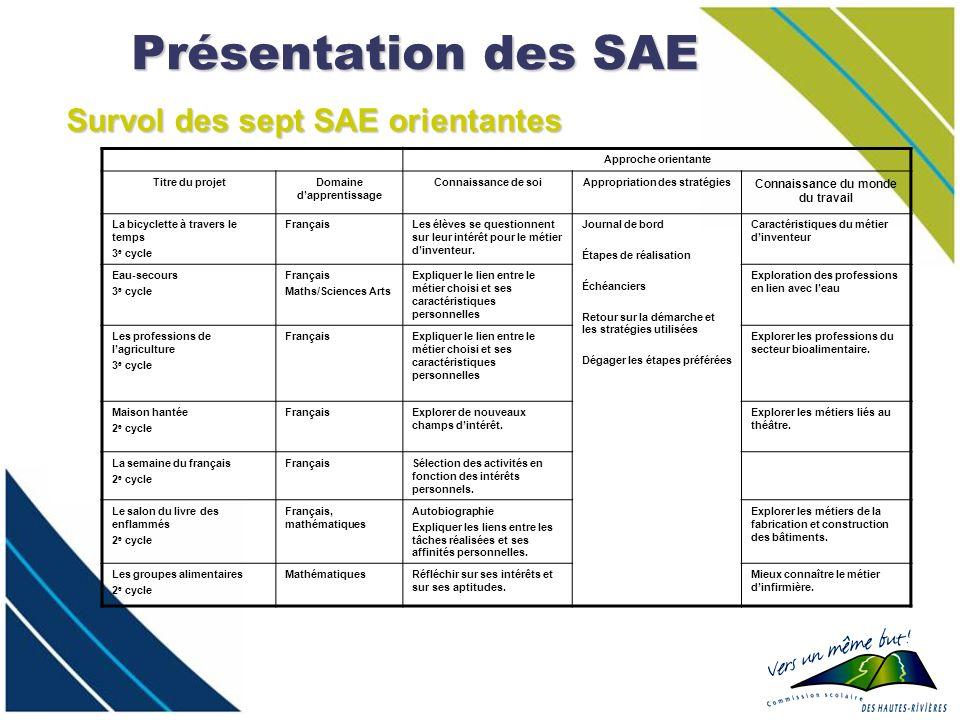Présentation des SAE Approche orientante Titre du projetDomaine dapprentissage Connaissance de soiAppropriation des stratégies Connaissance du monde d