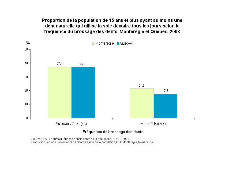 Source : ISQ, Enquête québécoise sur la santé de la population (EQSP), 2008. Production : équipe Surveillance de l'état de santé de la population, DSP