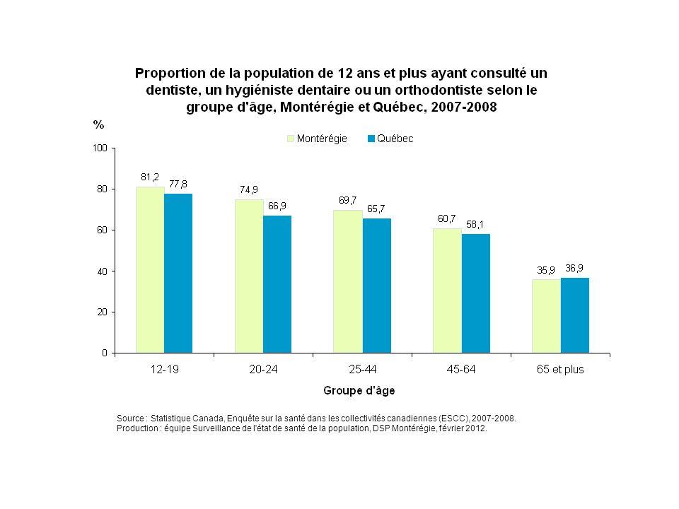 Source : Statistique Canada, Enquête sur la santé dans les collectivités canadiennes (ESCC), 2007-2008. Production : équipe Surveillance de l'état de