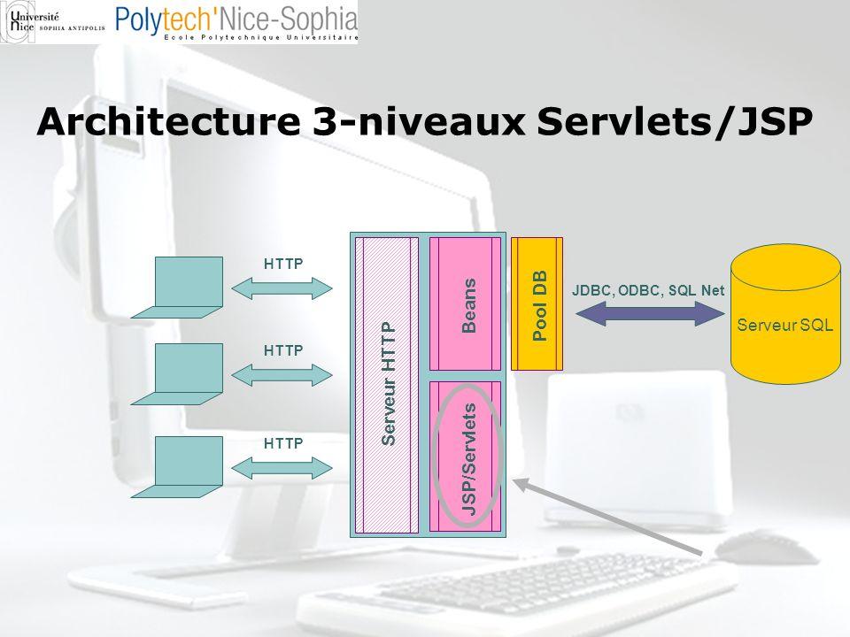 Architecture 3-niveaux Servlets/JSP HTTP Serveur SQL JDBC, ODBC, SQL Net Serveur HTTP JSP/Servlets Beans Pool DB HTTP