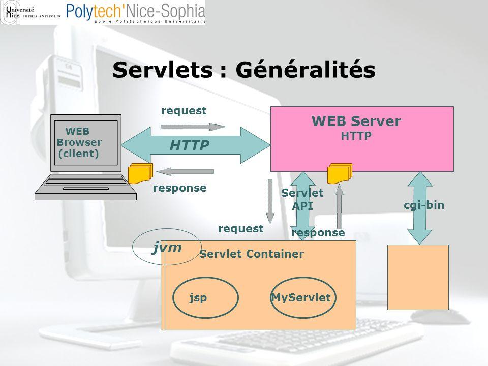 Servlets : Généralités WEB Browser (client) HTTP WEB Server HTTP request response Servlet Container cgi-bin Servlet API jvm jspMyServlet response requ