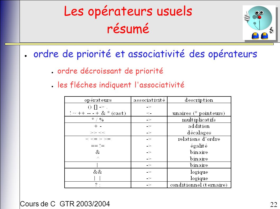 Cours de C GTR 2003/2004 22 Les opérateurs usuels résumé ordre de priorité et associativité des opérateurs ordre décroissant de priorité les fléches indiquent l associativité