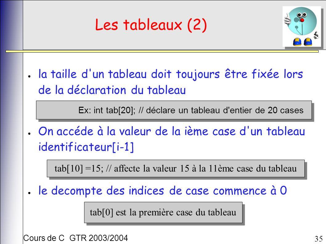 Cours de C GTR 2003/2004 35 Les tableaux (2) la taille d un tableau doit toujours être fixée lors de la déclaration du tableau On accéde à la valeur de la ième case d un tableau identificateur[i-1] le decompte des indices de case commence à 0 tab[0] est la première case du tableau Ex: int tab[20]; // déclare un tableau d entier de 20 cases tab[10] =15; // affecte la valeur 15 à la 11ème case du tableau