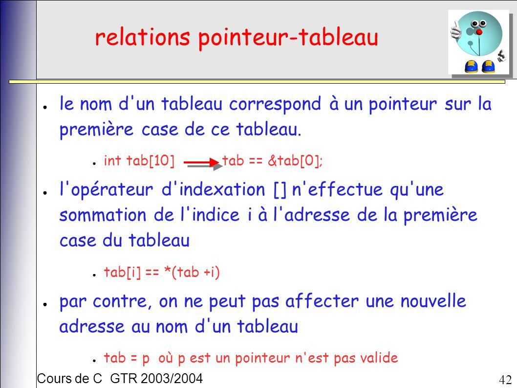 Cours de C GTR 2003/2004 42 relations pointeur-tableau le nom d'un tableau correspond à un pointeur sur la première case de ce tableau. int tab[10] ta