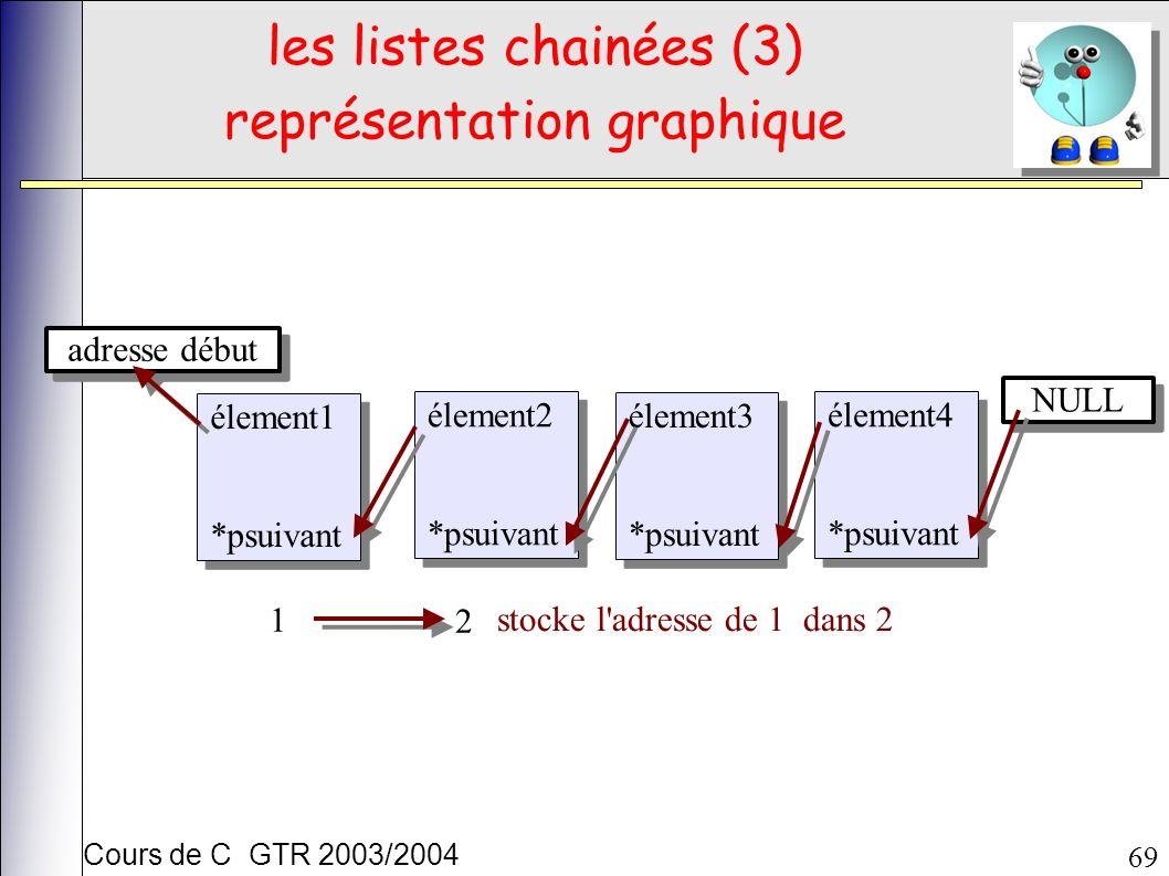 Cours de C GTR 2003/2004 69 les listes chainées (3) représentation graphique élement1 *psuivant élement1 *psuivant élement2 *psuivant élement2 *psuivant élement3 *psuivant élement3 *psuivant élement4 *psuivant élement4 *psuivant NULL adresse début stocke l adresse de 1 dans 2 1 2