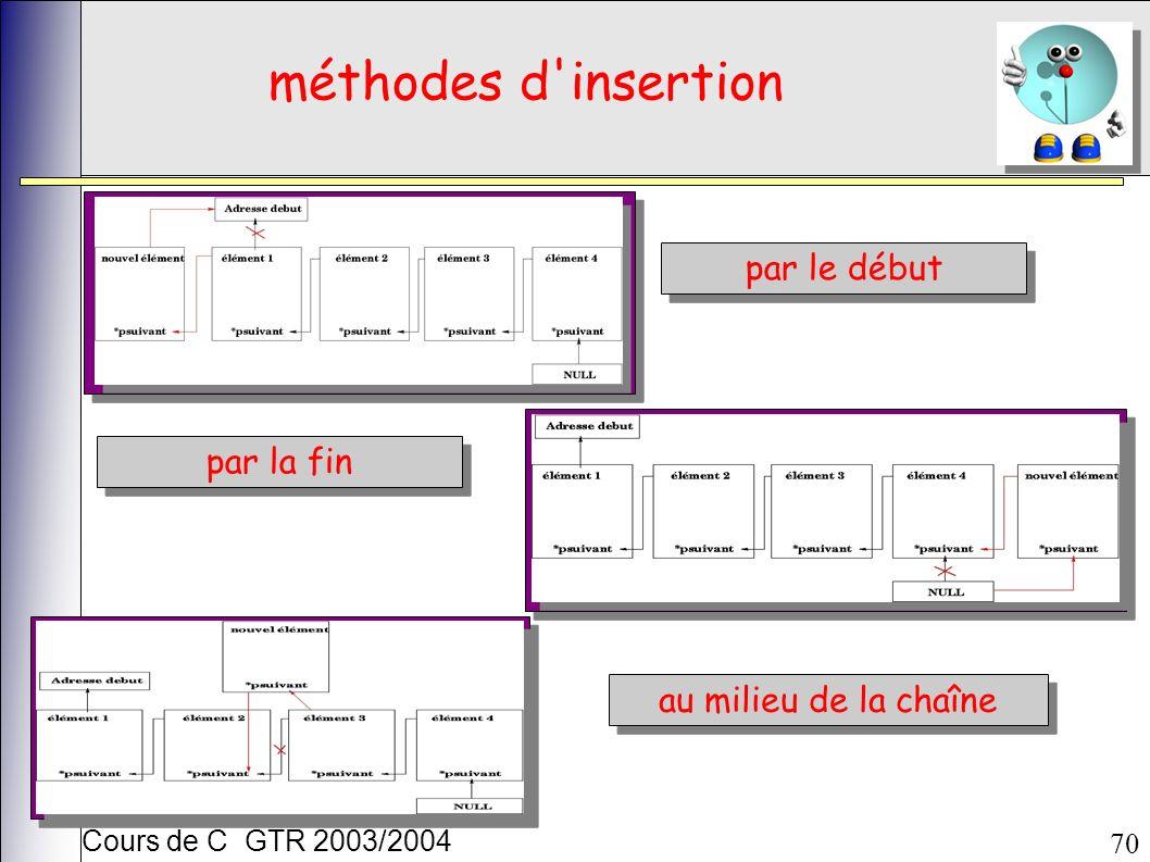 Cours de C GTR 2003/2004 70 méthodes d'insertion par le début par la fin au milieu de la chaîne