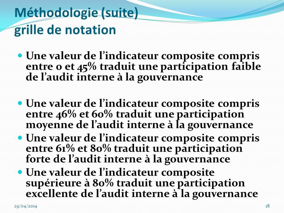 Hypothèse de létude H.1 Laudit interne est partie prenante de la gouvernance et elle y a une place importante H2.