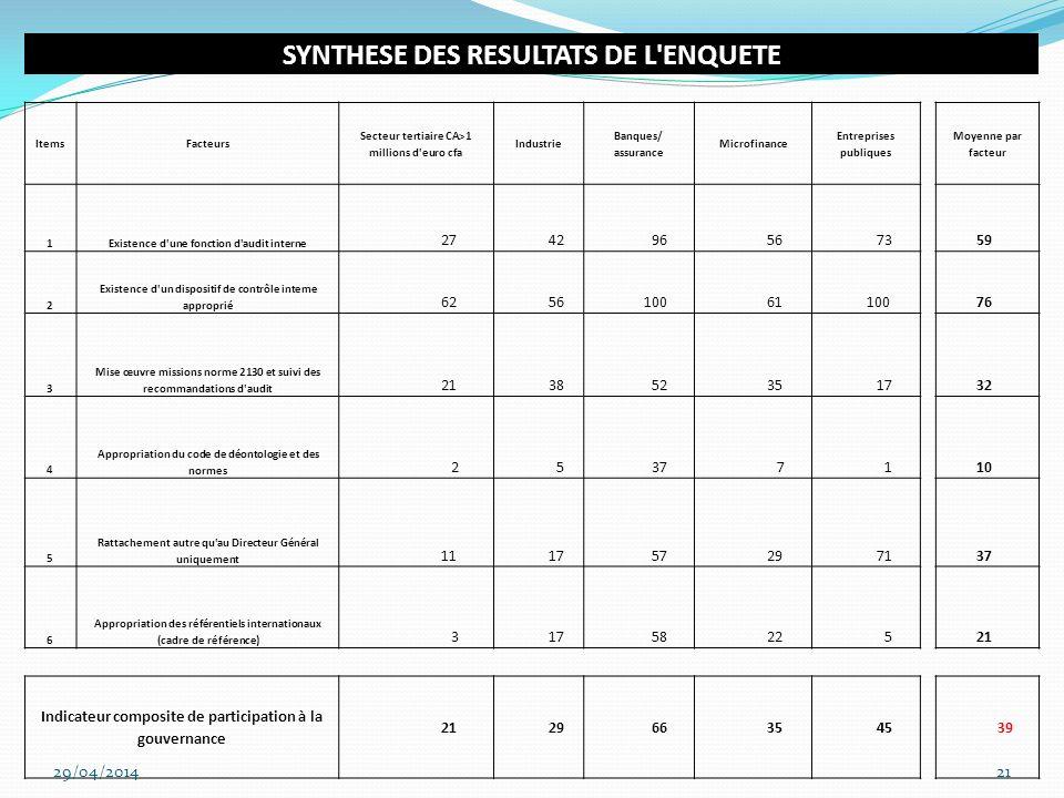 Résultats de lenquête 29/04/201422 SYNTHESE DES RESULTATS