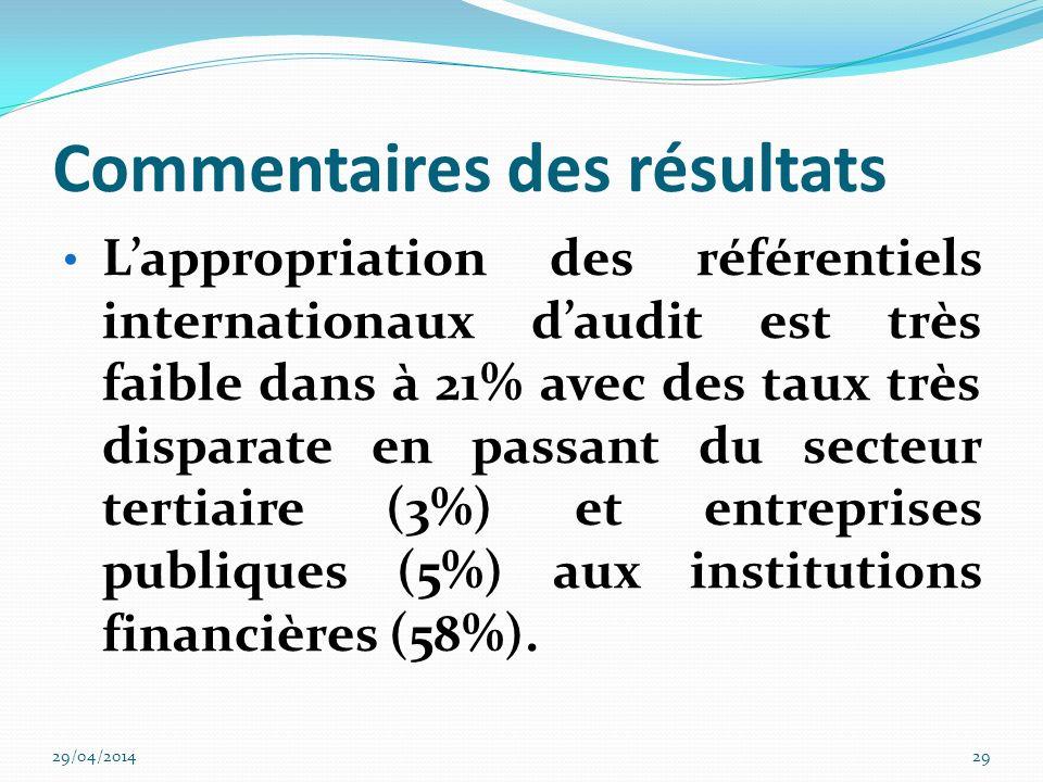 Commentaires des résultats Lindicateur composite global de participation à la gouvernance est de 39% ; il est très faible et se justifie avant tout par la présence très faible de fonction surtout dans le secteur tertiaire (27%) et lindustrie (42%).
