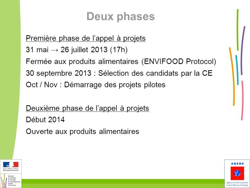 10 Deux phases Première phase de lappel à projets 31 mai 26 juillet 2013 (17h) Fermée aux produits alimentaires (ENVIFOOD Protocol) 30 septembre 2013