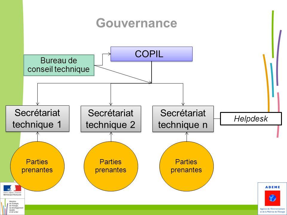 Gouvernance COPIL Secrétariat technique 1 Helpdesk Bureau de conseil technique Secrétariat technique 2 Secrétariat technique n Parties prenantes