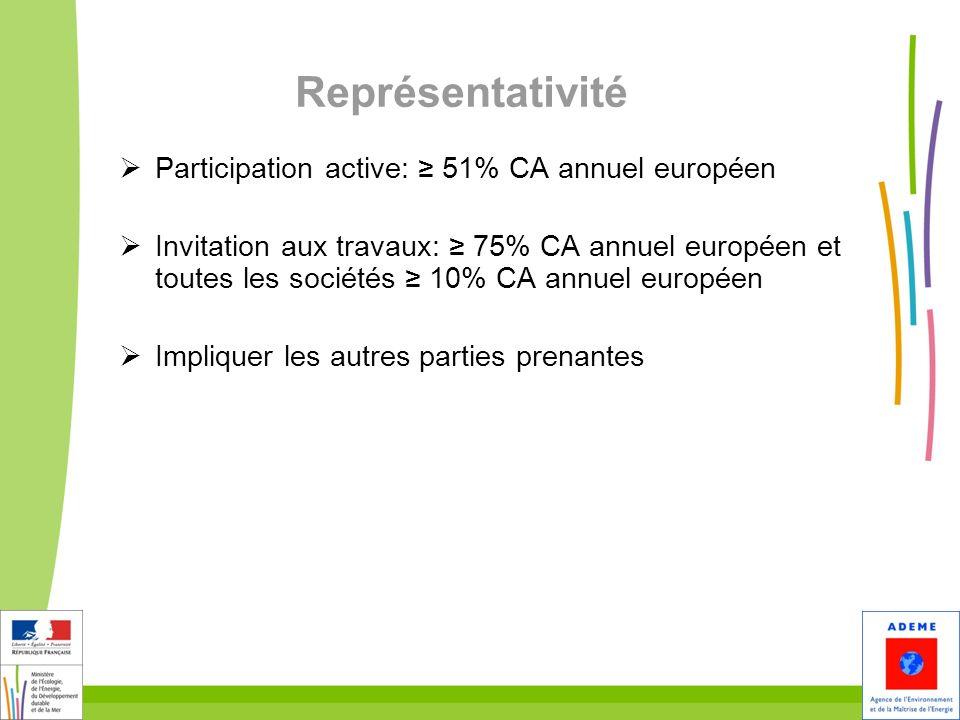 Représentativité Participation active: 51% CA annuel européen Invitation aux travaux: 75% CA annuel européen et toutes les sociétés 10% CA annuel euro