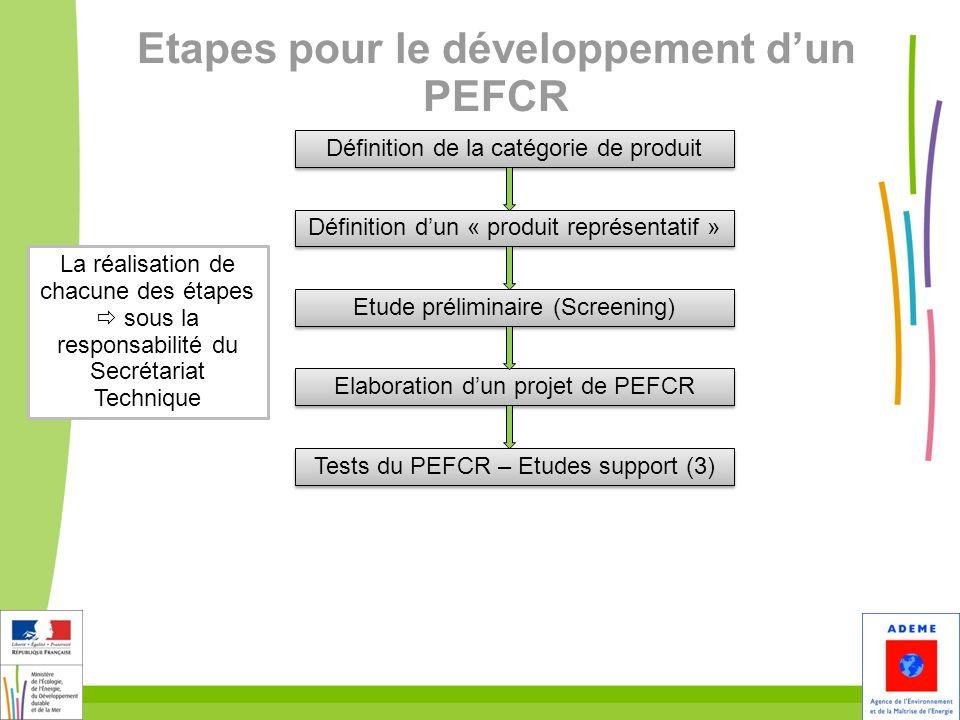 29 Etapes pour le développement dun PEFCR Définition de la catégorie de produit Définition dun « produit représentatif » Etude préliminaire (Screening