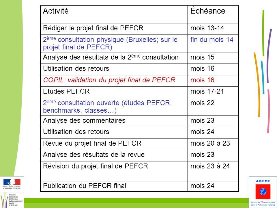 ActivitéÉchéance Rédiger le projet final de PEFCRmois 13-14 2 ème consultation physique (Bruxelles; sur le projet final de PEFCR) fin du mois 14 Analy