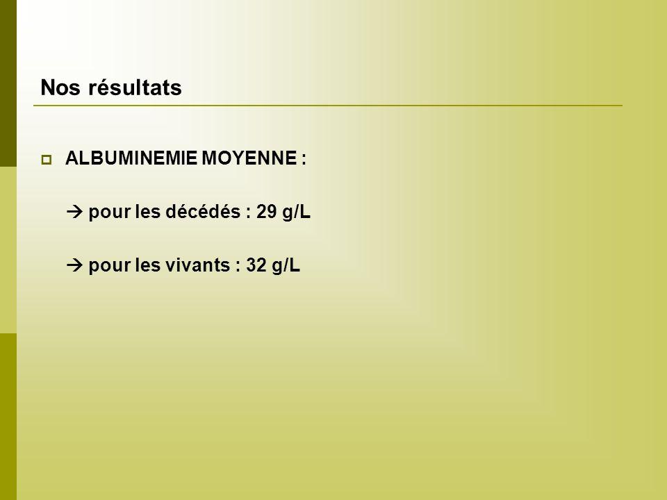 Nos résultats ALBUMINEMIE MOYENNE : pour les décédés : 29 g/L pour les vivants : 32 g/L