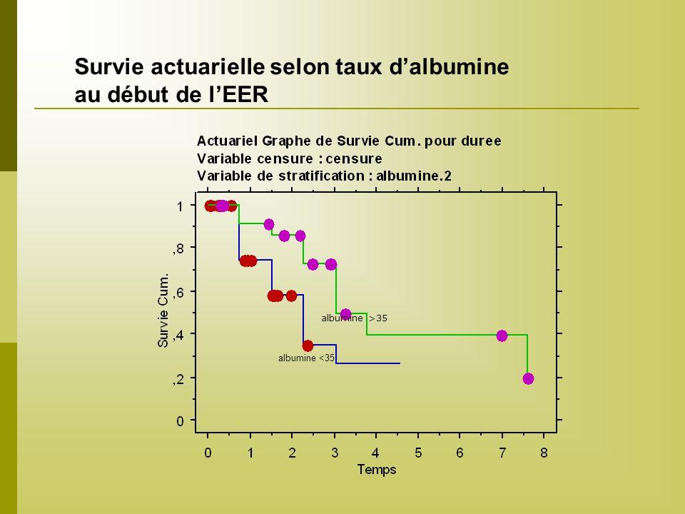 albumine >35 Survie actuarielle selon taux dalbumine au début de lEER albumine <35