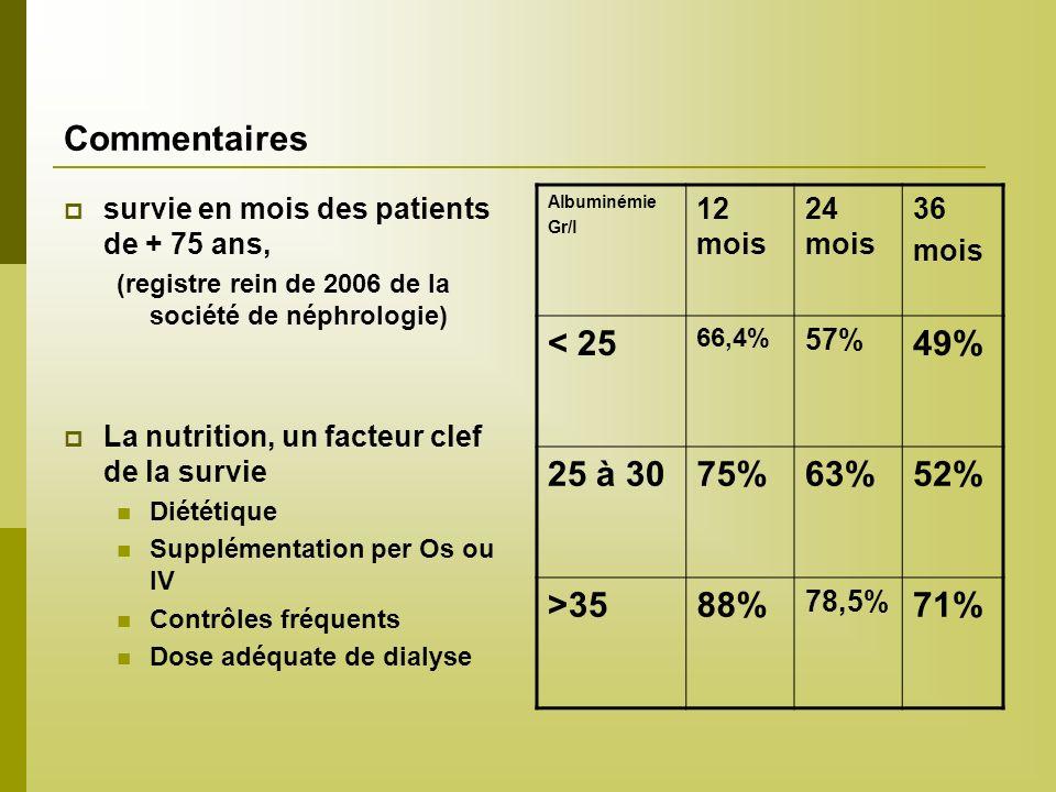 Commentaires survie en mois des patients de + 75 ans, (registre rein de 2006 de la société de néphrologie) La nutrition, un facteur clef de la survie