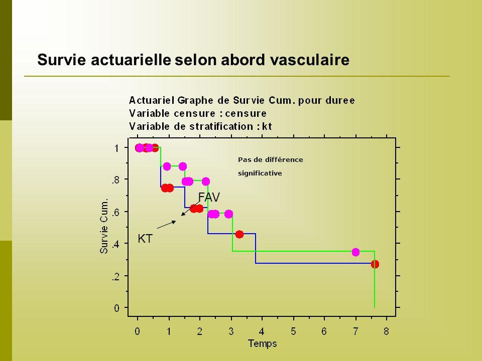 Survie actuarielle selon abord vasculaire Pas de différence significative FAV KT